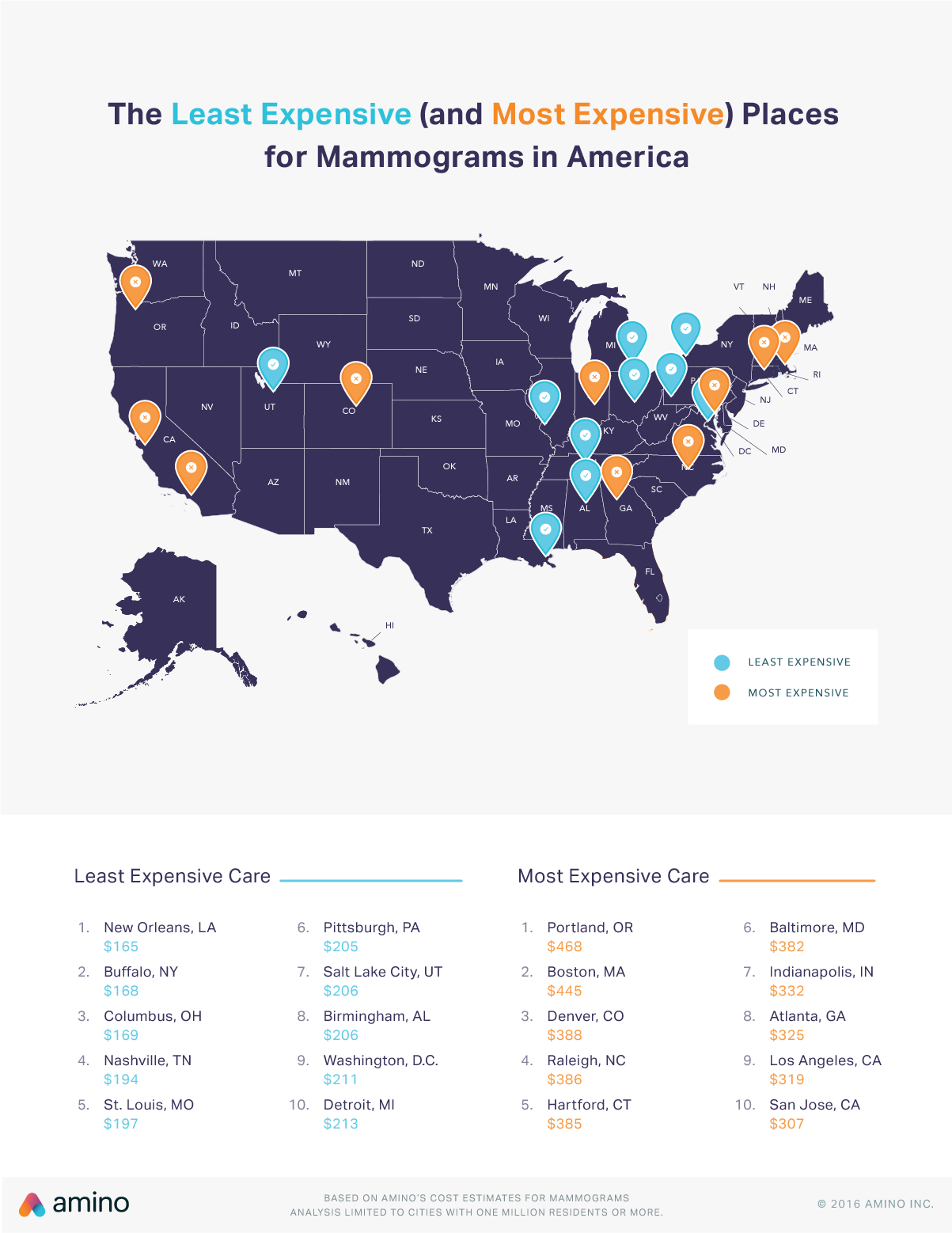 mammogram cost in the US