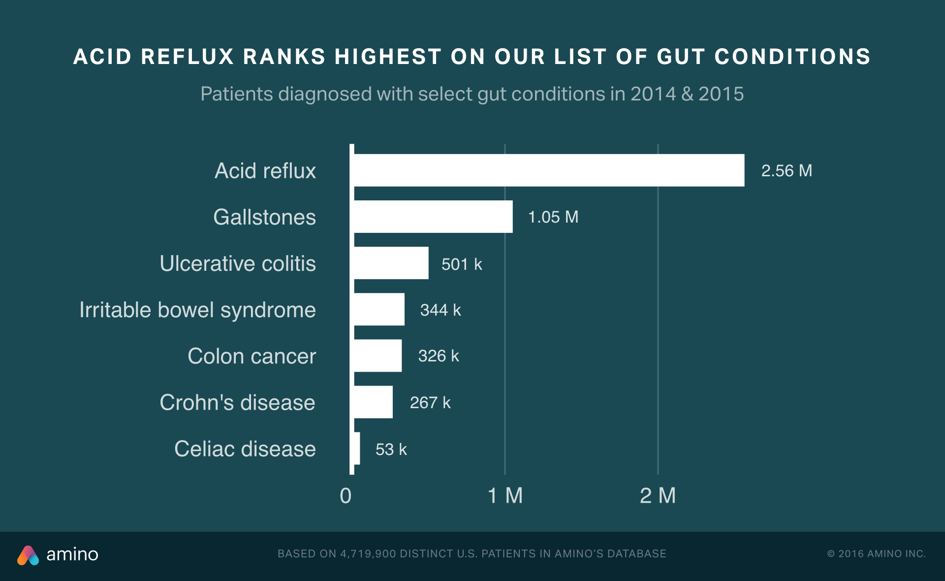 Gut conditions, ranked