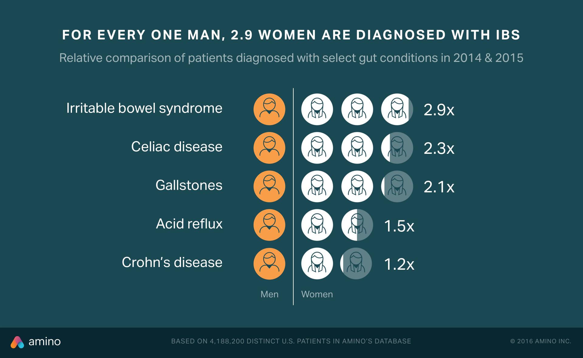 Women get IBS more than men