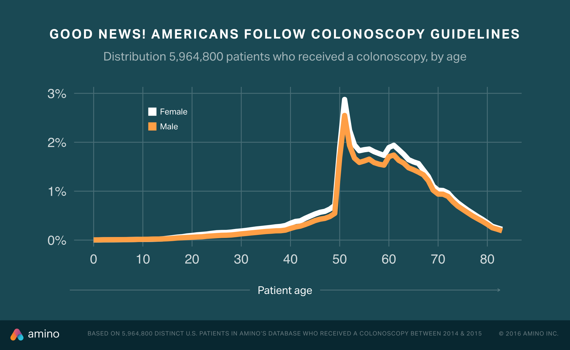 Colonoscopy analysis