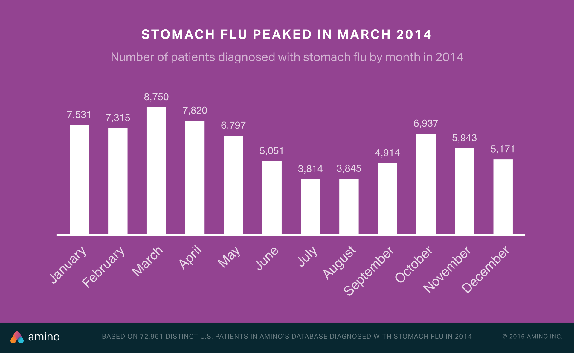tracking stomach flu season across america gif - stomach flu peaked in march