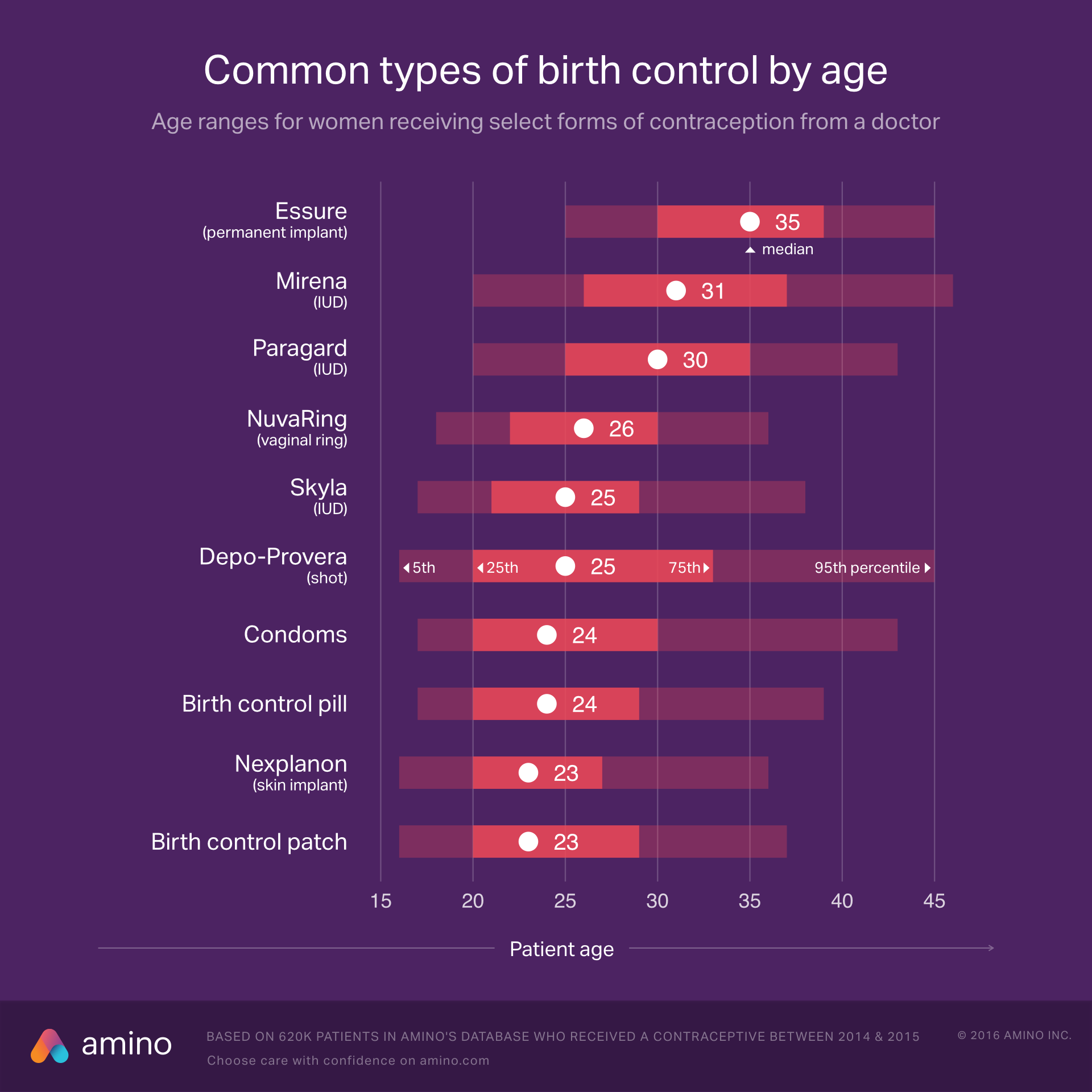 Common types of birth control by age