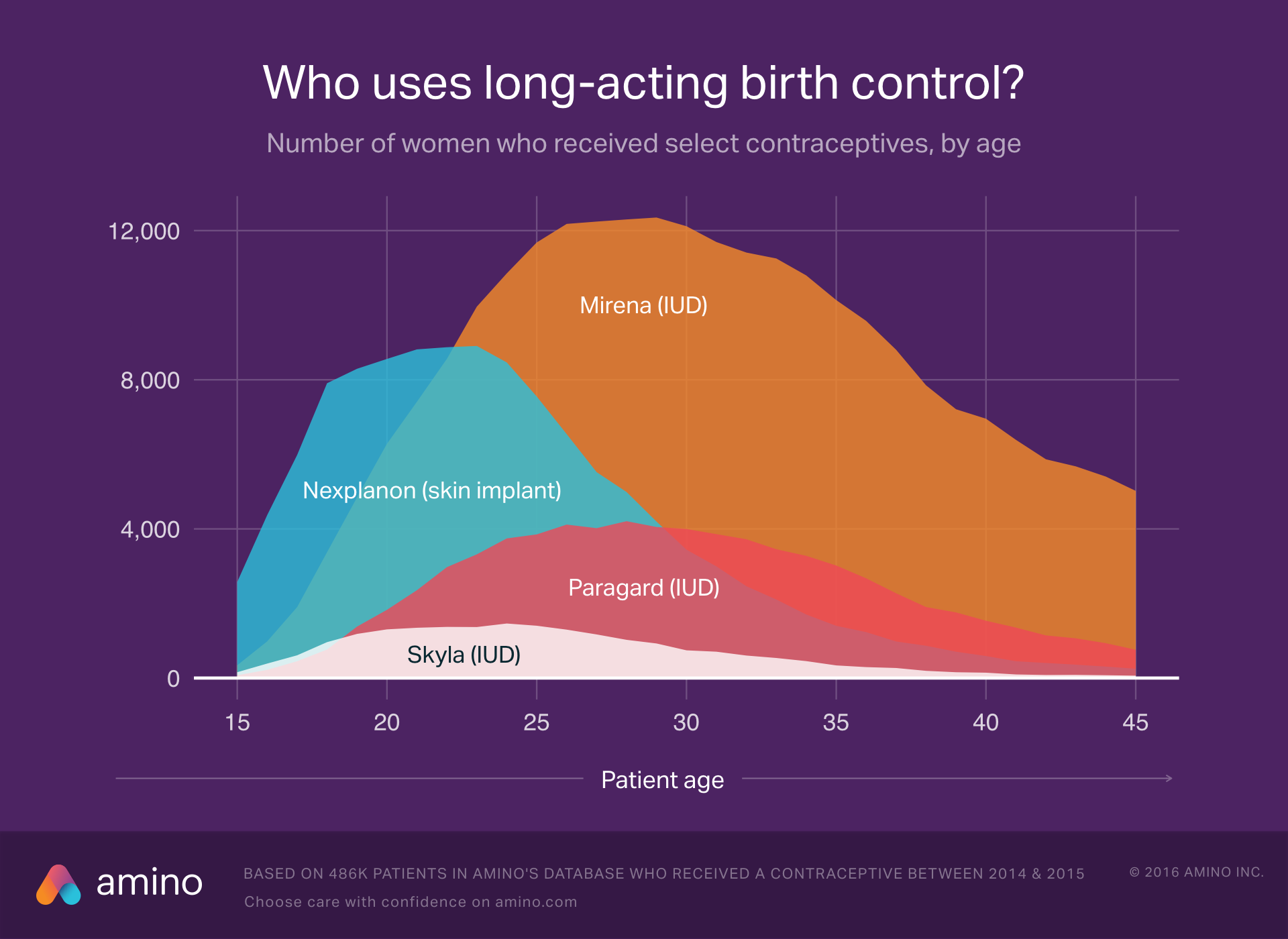 Who uses long-acting birth control?