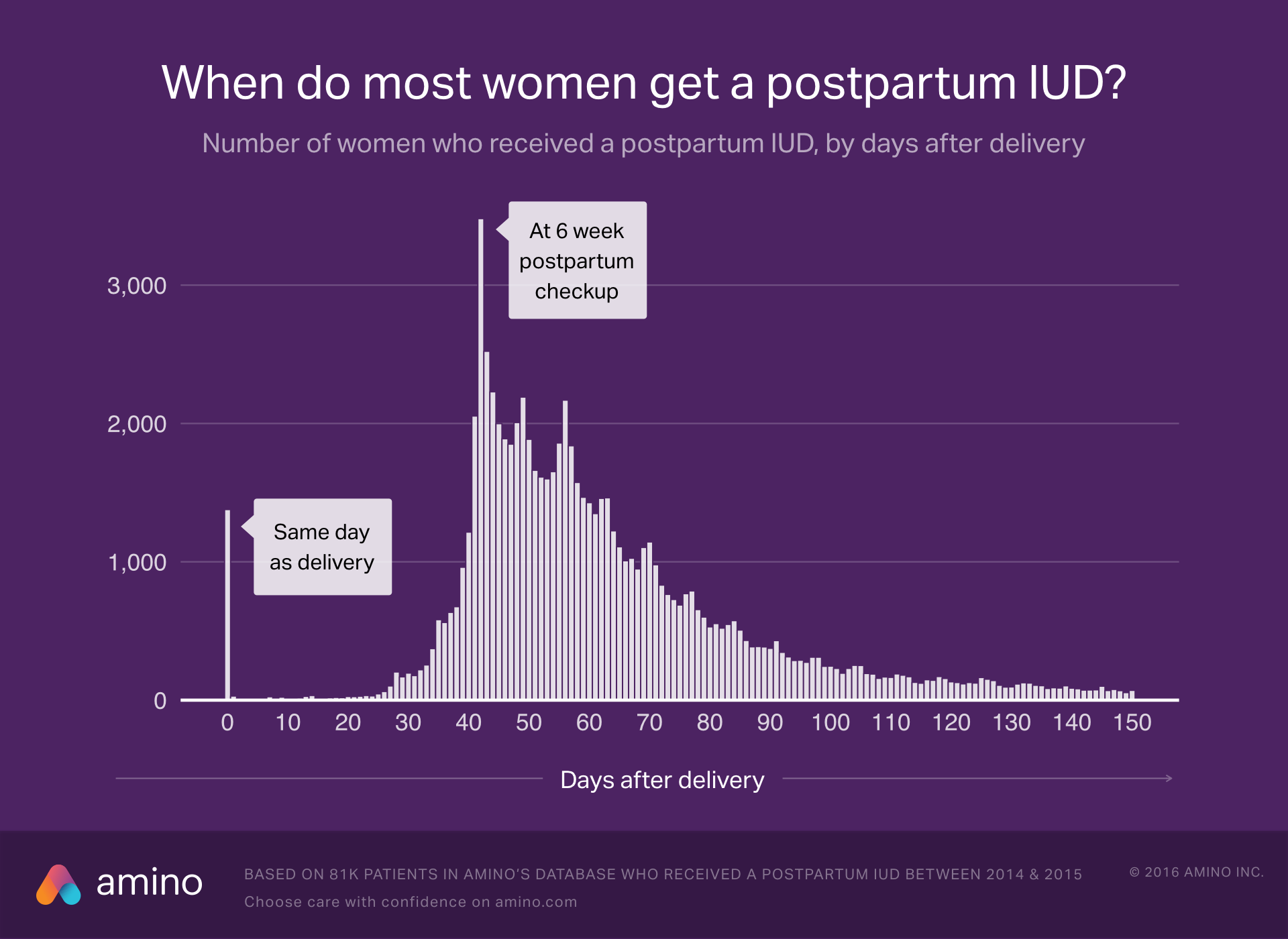 When do most women get a postpartum IUD?