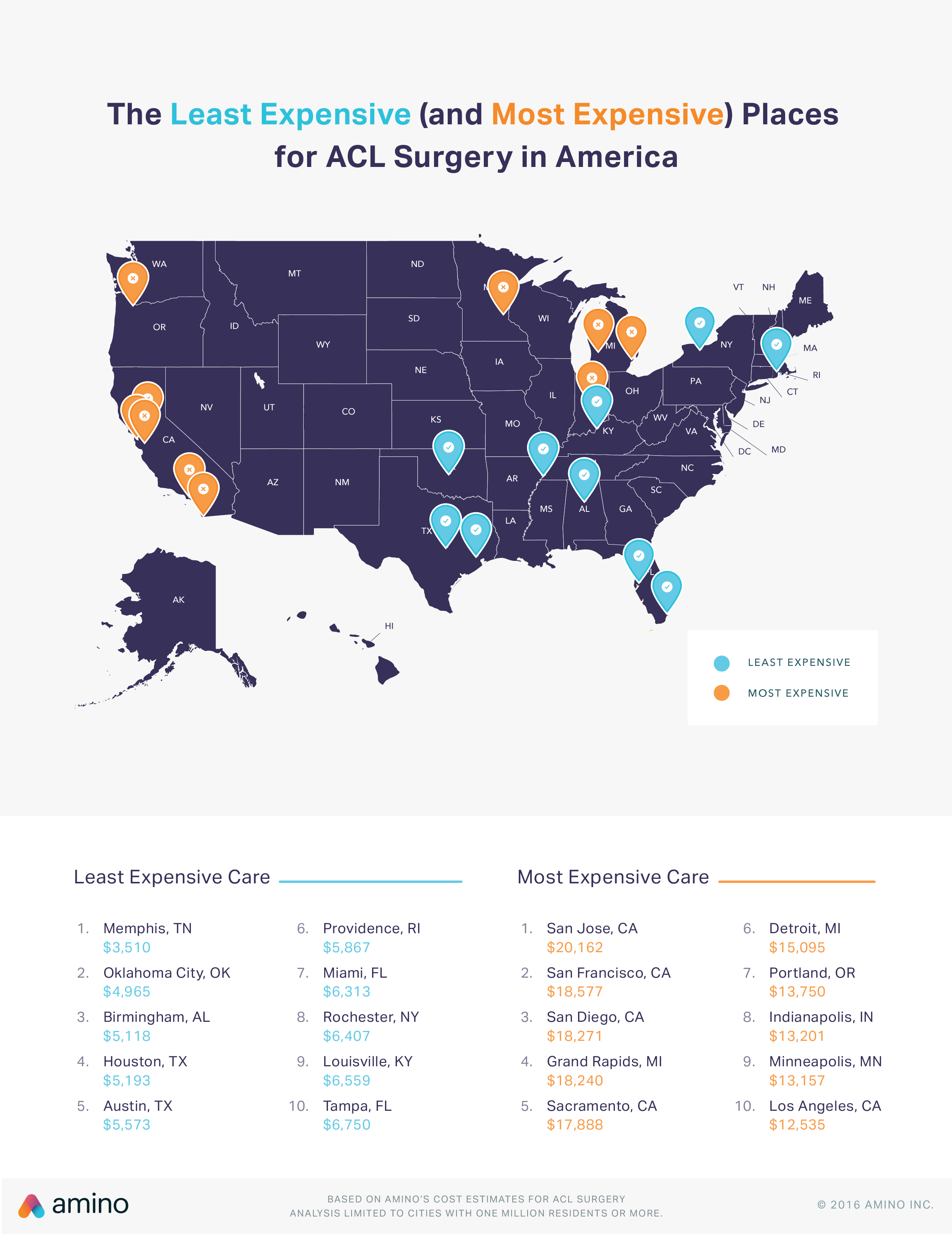 The cost of ACL surgery in the US