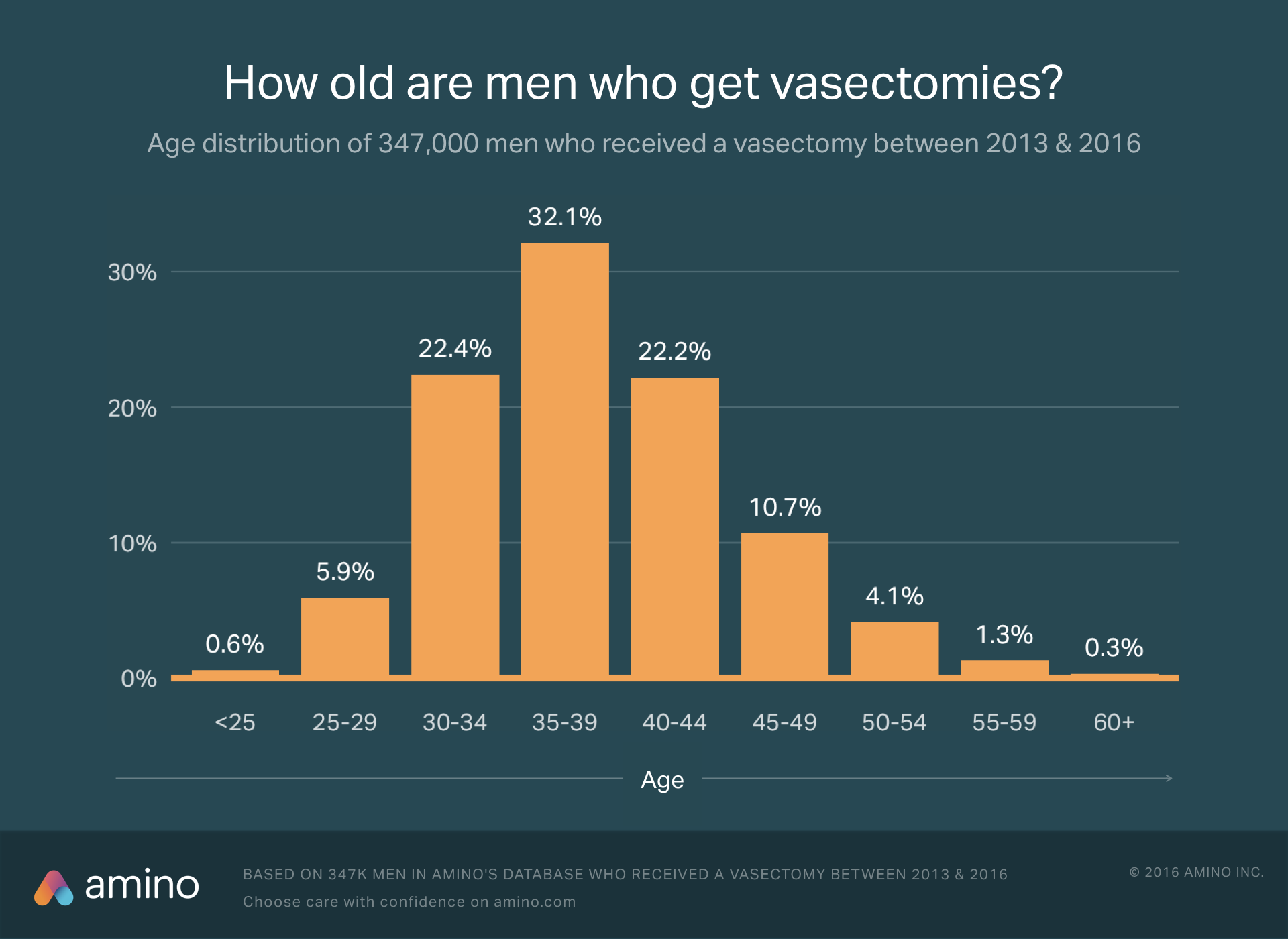 age of men getting vasectomies