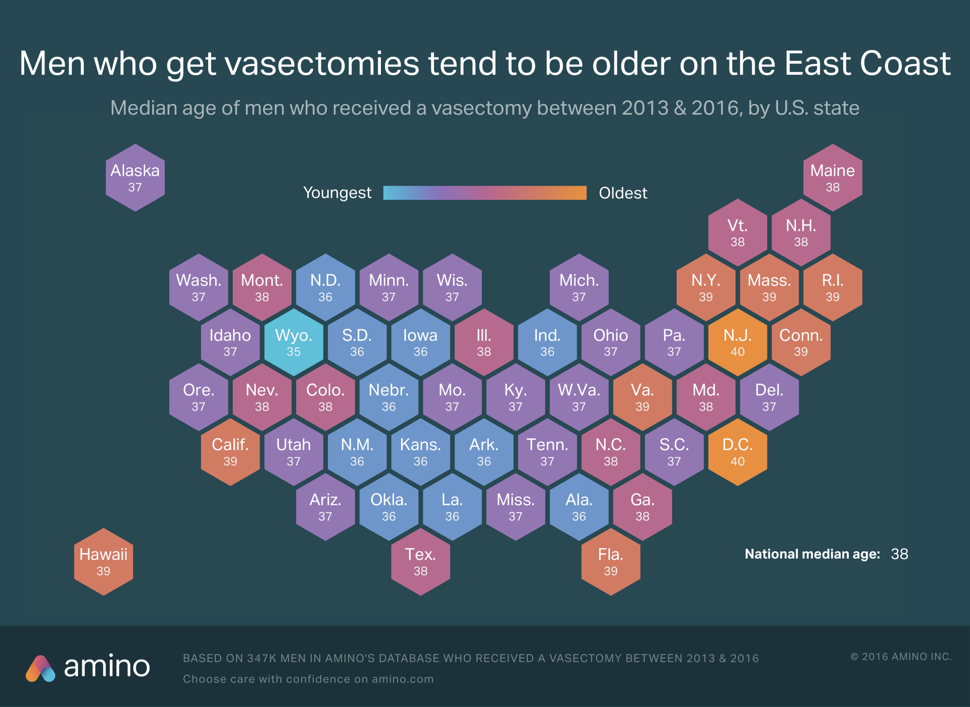 age of men getting vasectomies by state
