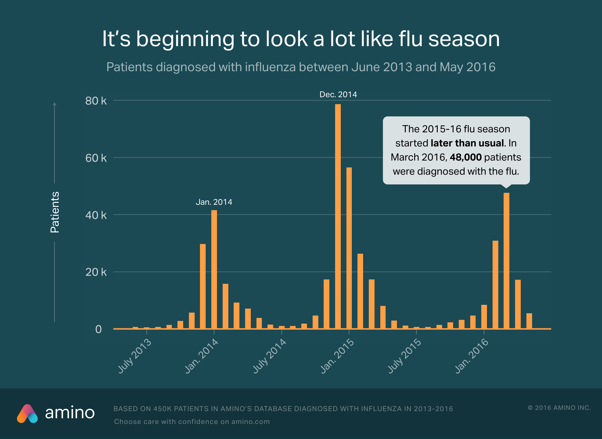 Is flu season upon us last year it started late and peaked in march flu season 2013 2016 pooptronica Images