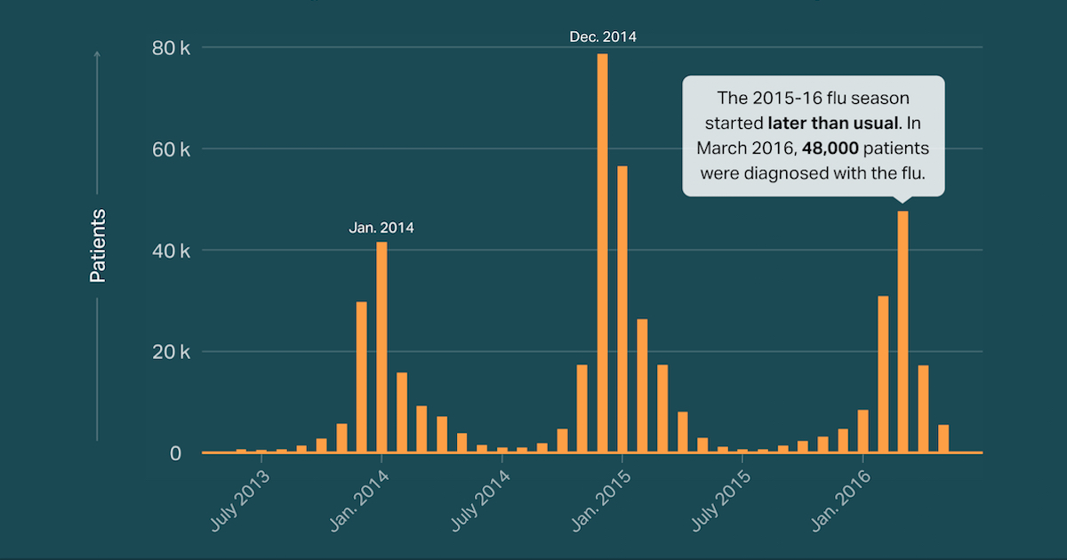 Is flu season upon us? Last year it started late and peaked in March.