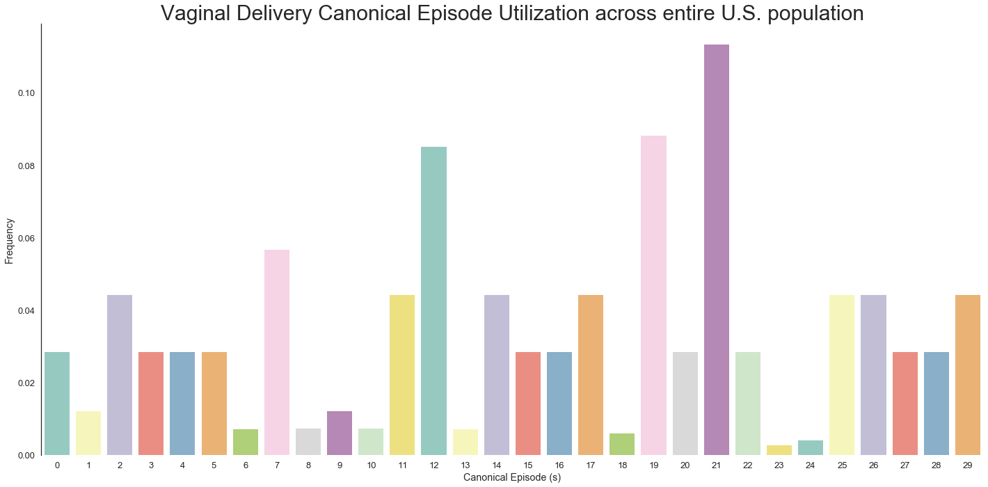distribution of canonical episodes in a population