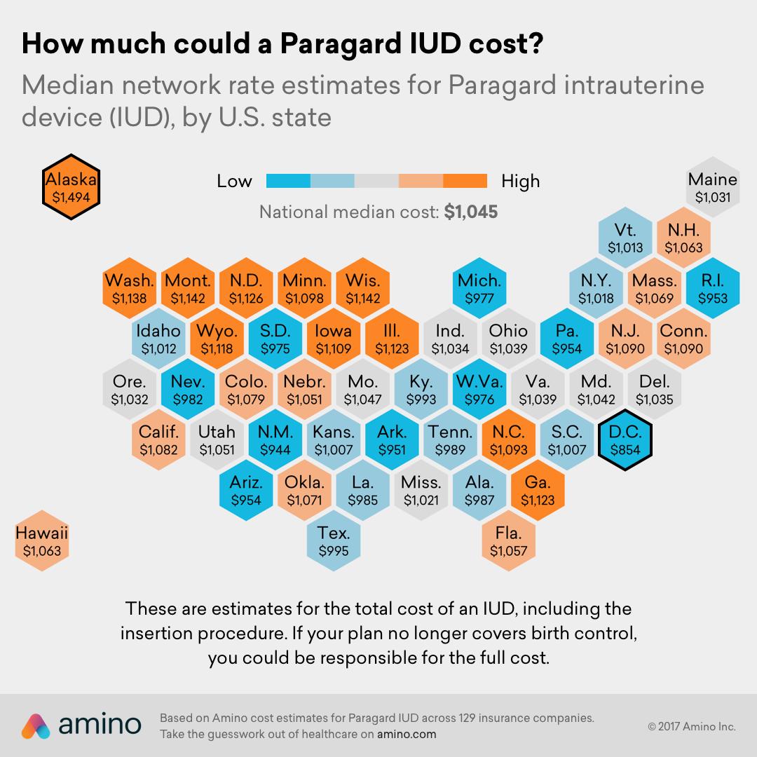 Paragard IUD cost