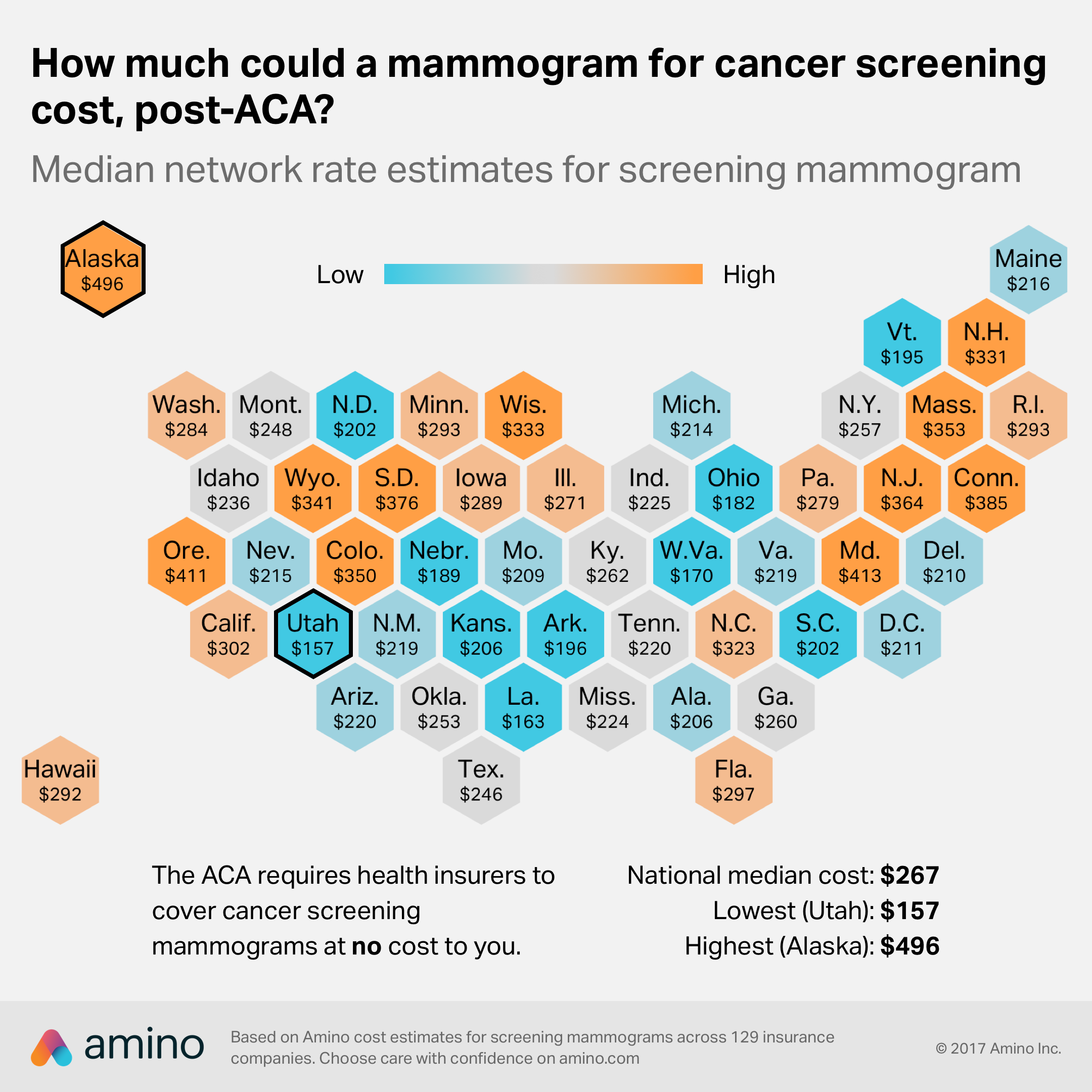 Amino S Current Median Network Rate Estimate For A Screening Mammogram Is 267 Utah Had The Lowest Estimated Cost 157 And Alaska Had The Highest 496