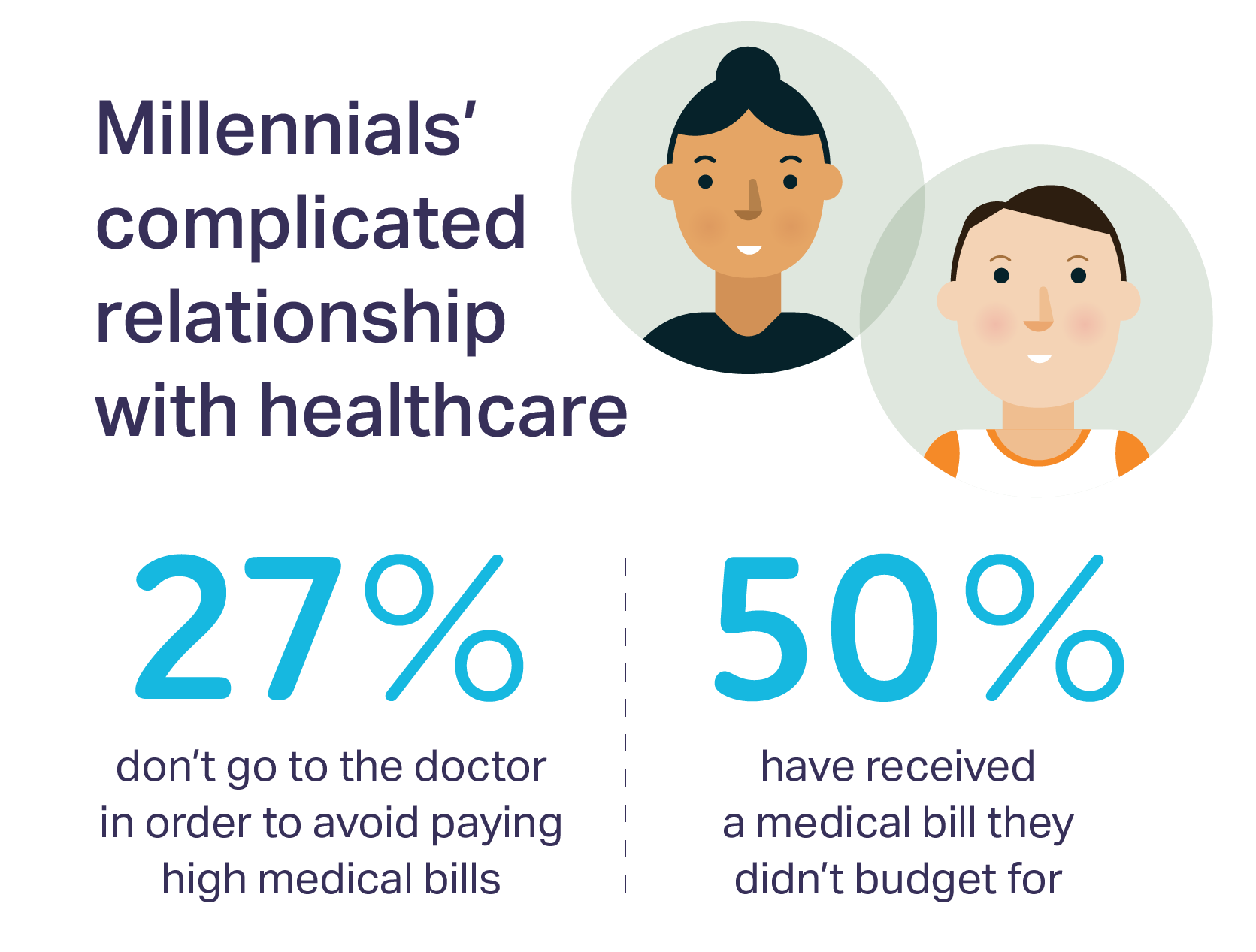 millennials healthcare