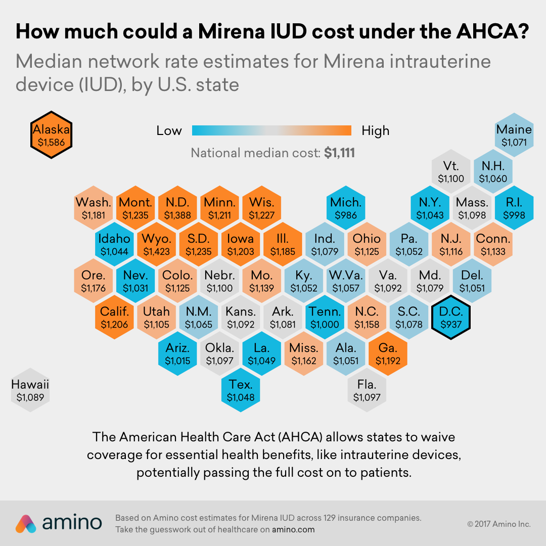 How much could a Mirena IUD cost under the AHCA?