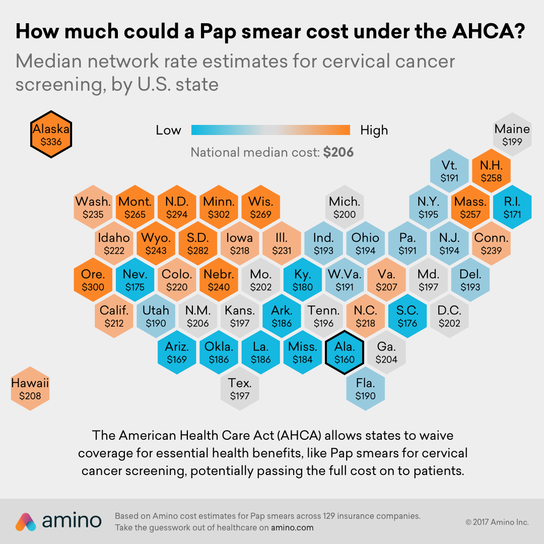 How much could a Pap smear cost under the AHCA?