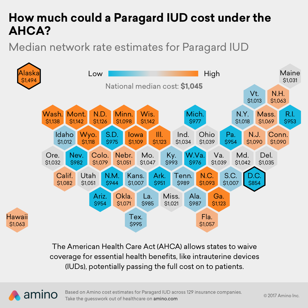 How much could a Paragard IUD cost under the AHCA?