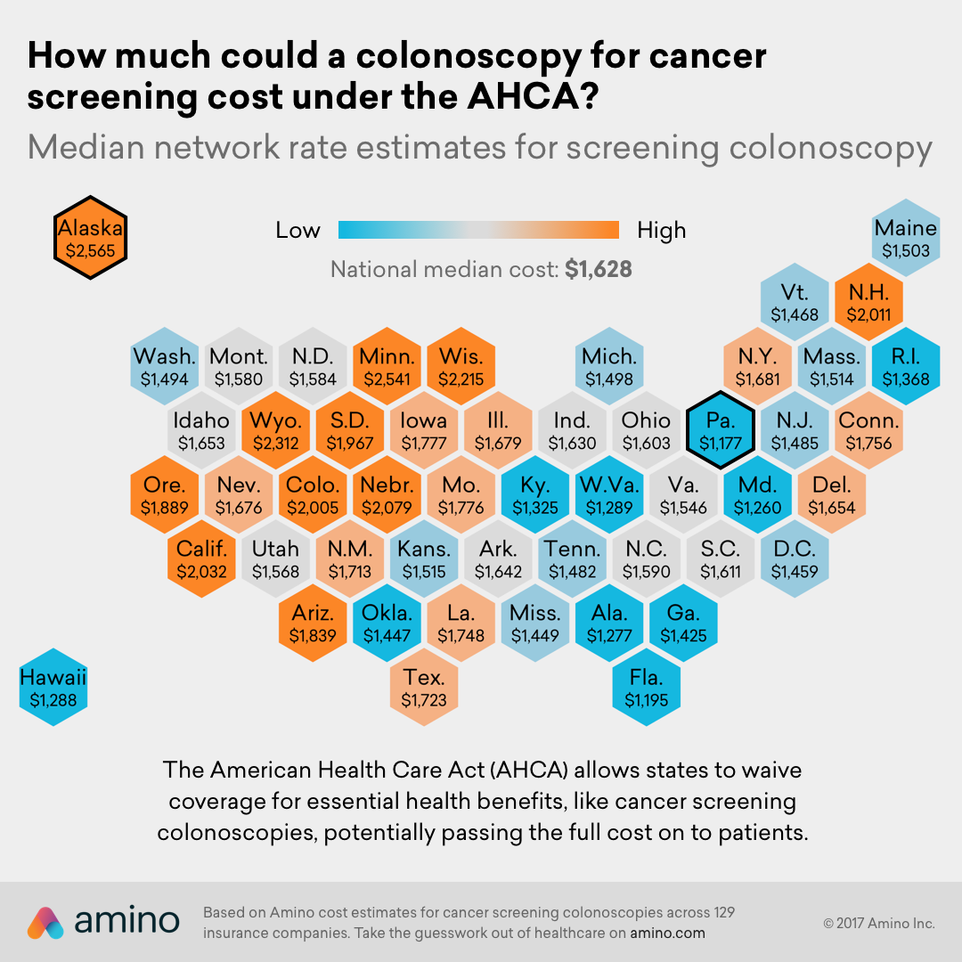 How much could a colonoscopy for cancer screening cost under the AHCA?