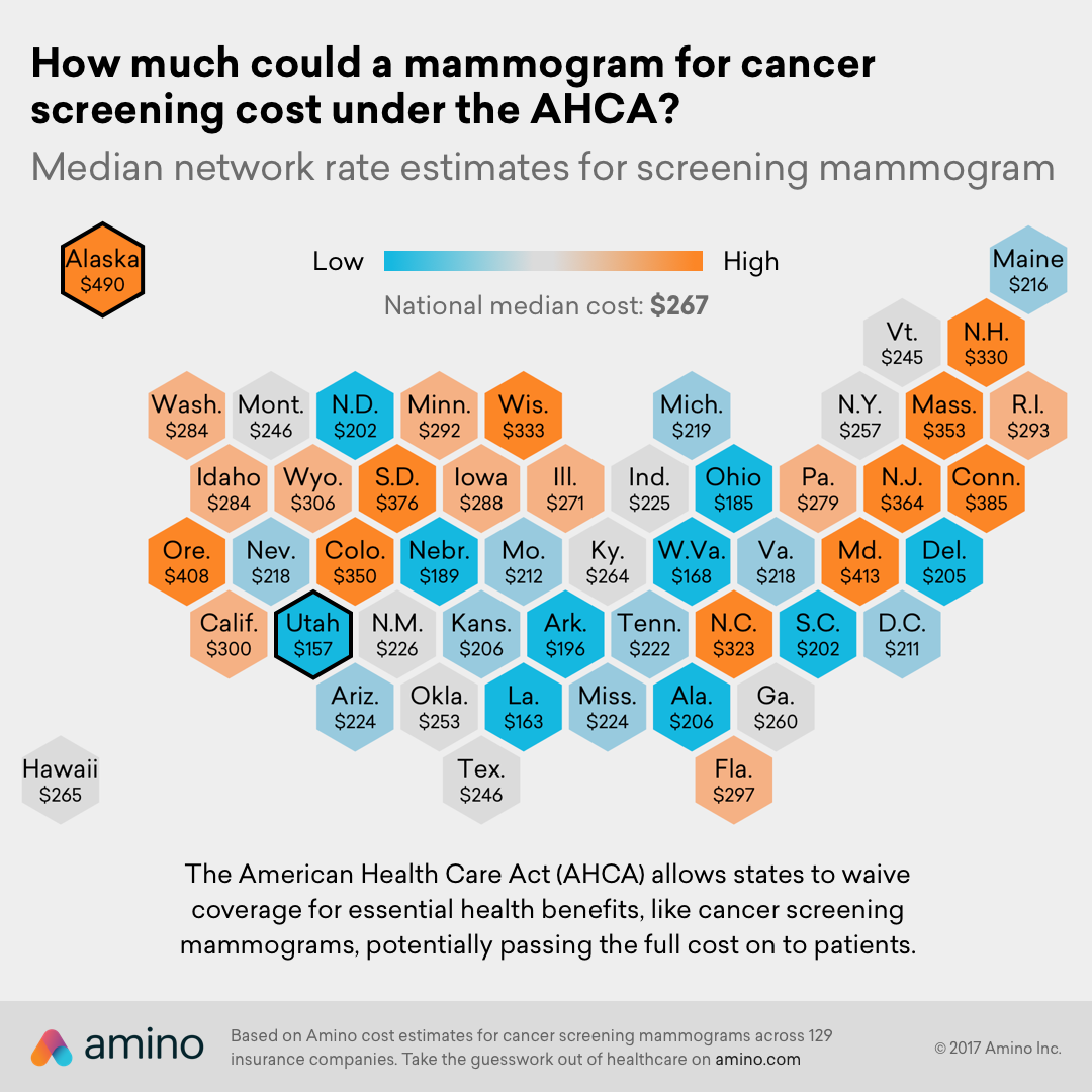 How much could a mammogram for cancer screening cost under the AHCA?