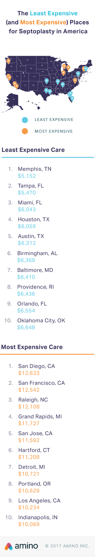 The 10 least expensive metro areas for a septoplasty