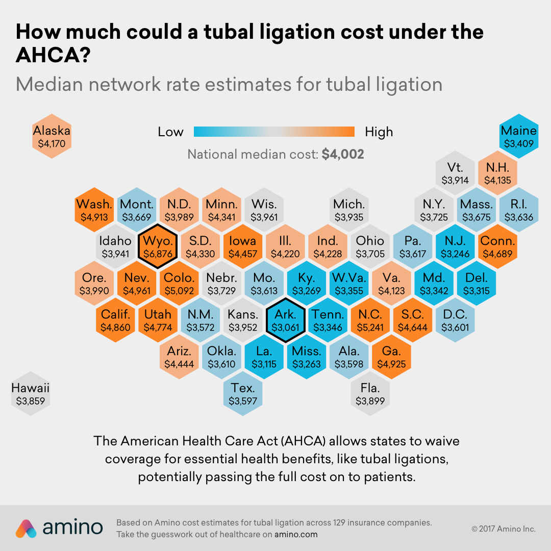 How much could a tubal ligation cost under the AHCA?
