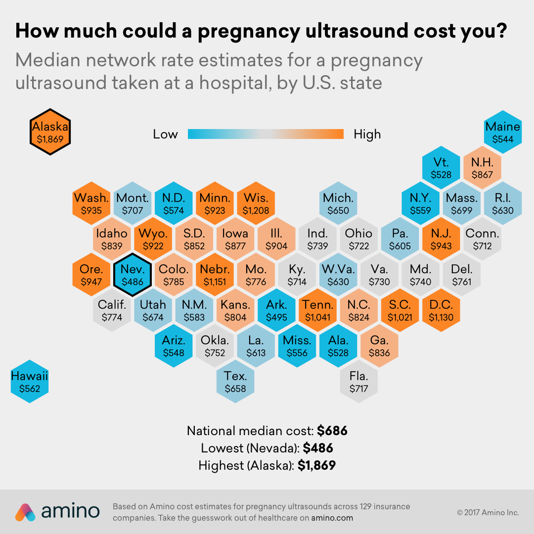 How many pregnancy ultrasounds do you need and how much do they cost?